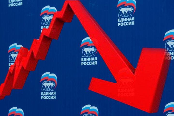 """Рейтинг поддержки """"Единой России"""" скатился до минимума за 13 лет"""