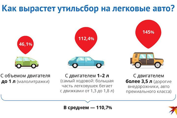 Иномарки станут роскошью: почему в России опять подорожают авто