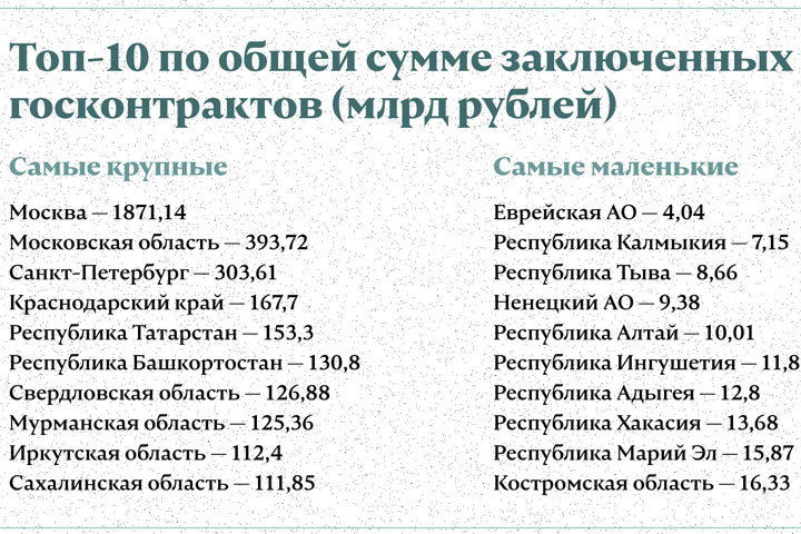 Хакасия - транжира или куркуль: где в стране заключают самые дорогие госконтракты